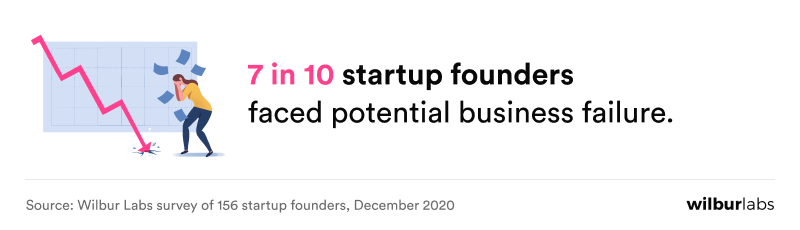 statistic of founders facing business failure
