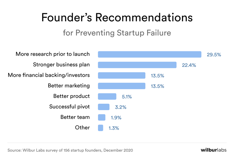 founder recommendations for preventing startup failure