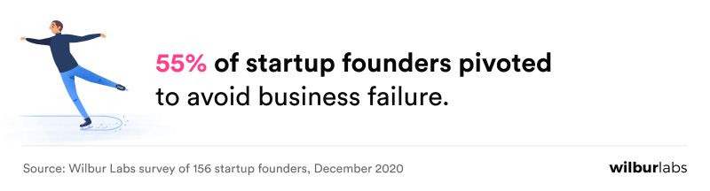 percentage of founders who pivoted