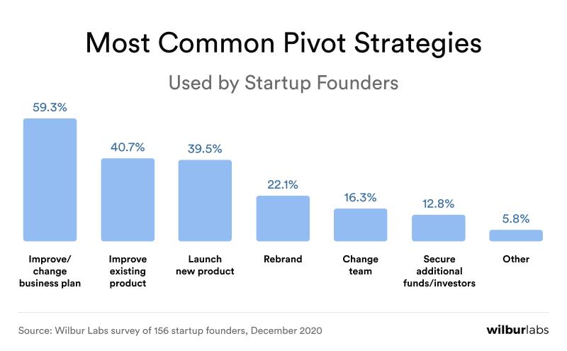 most common pivot strategies